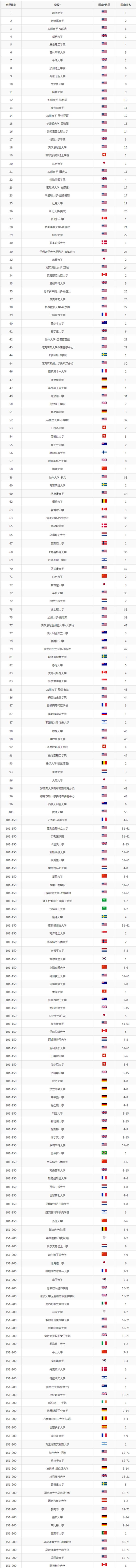 2016年世界大学学术500强新鲜出炉 中国仅有2所高校入选百强