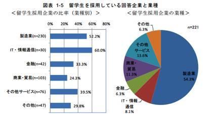 留学生在日就职情况调查结果 比你想象的要乐观?