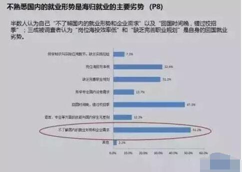 82.5%的单位给海归员工提供倾斜性 不留学你就亏了