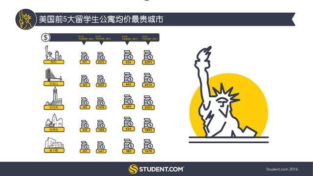 论留学生公寓哪里贵 谁能比得过纽约
