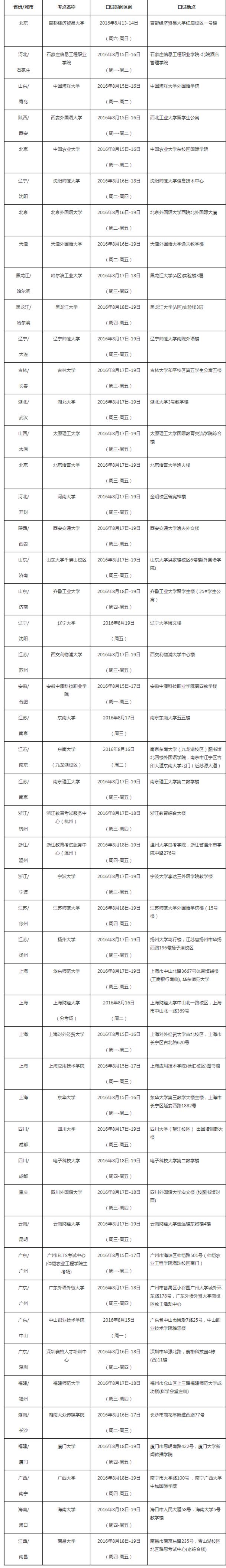 重磅:雅思口语考试 8月20日场次安排通知