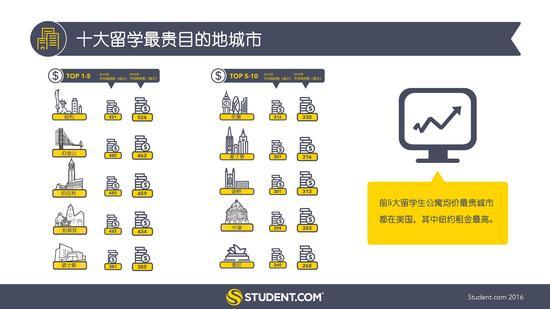 2016留学生公寓报告发布 留学住房租金吓坏宝宝