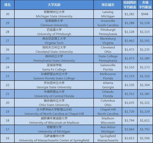 美国大学周边房屋租金TOP30 网友:看着肉疼