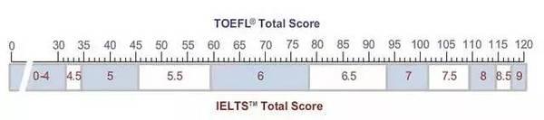 强势围观:ETS研制出托福雅思分数转化器