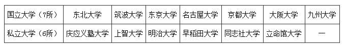日本G30留学计划简介 你离留学又近了一步!