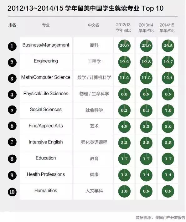 胡润百富发布《2016留学趋势特别报告》留学真相大揭秘