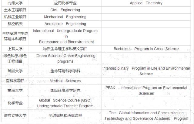留学新出路:申请日本本科G30