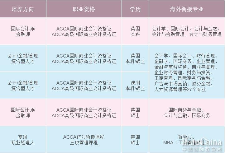 上海大学ACCA自主招生开始啦 想出国留学赶紧报名吧!