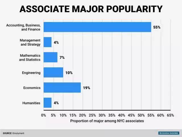 什么本科专业最容易在华尔街找到工作?