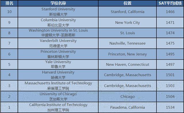 美国大学最难申请排名TOP10,你的SAT成绩够吗