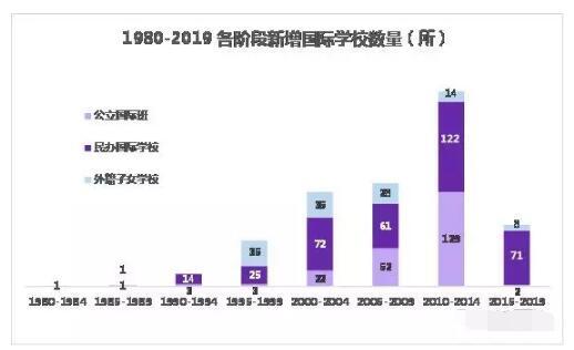国际学校成中国中产家庭新宠儿 留学需求成动因