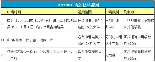 美国本科留学申请EA、ED、RD、RA的区别