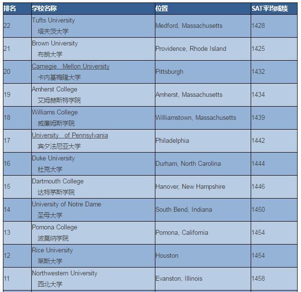 美国大学SAT平均成绩排名TOP22