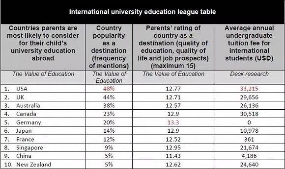 调查:家长心中全球最佳留学国家排名