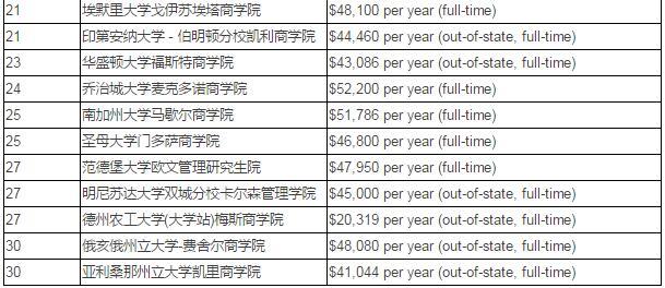美、英、澳、加留学费用大盘点 算算留学的糊涂账