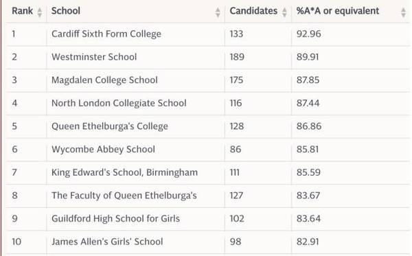 新鲜出炉!英国私校2016A-Level成绩排名Top100
