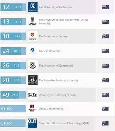"""留学澳洲读这个 让你达成""""一个亿""""小目标"""