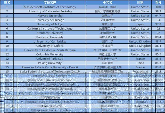 2016年物理学专业最佳院校TOP50