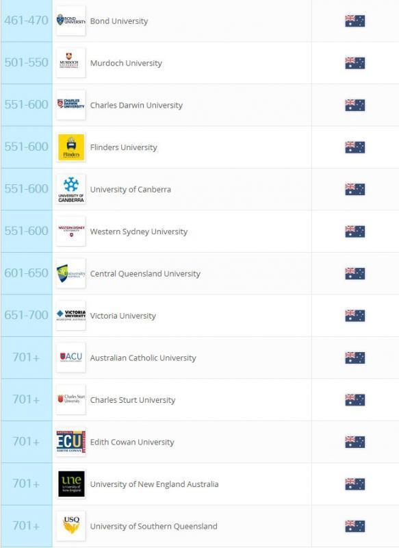 QS世界大学排名新鲜出炉 2016/2017澳洲大学排名抢先看
