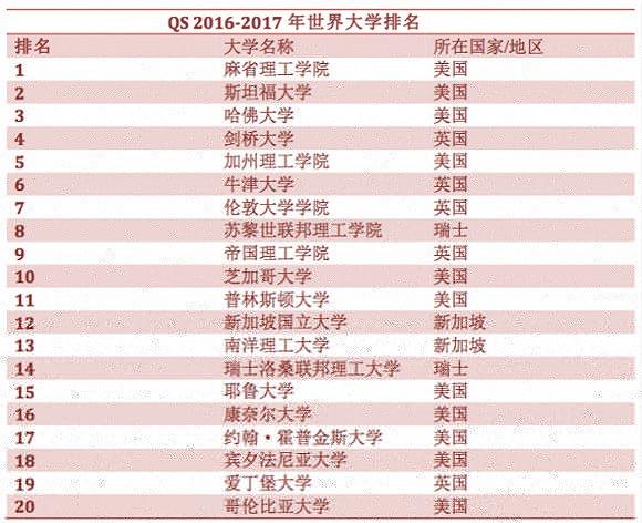 《2016-2017年度QS世界大学排名》出炉 麻省理工位列第一