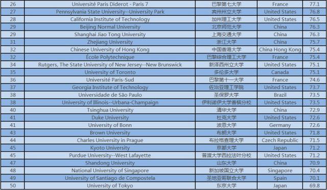 2016年数学专业全球大学排行榜公布 斯坦福位列第一
