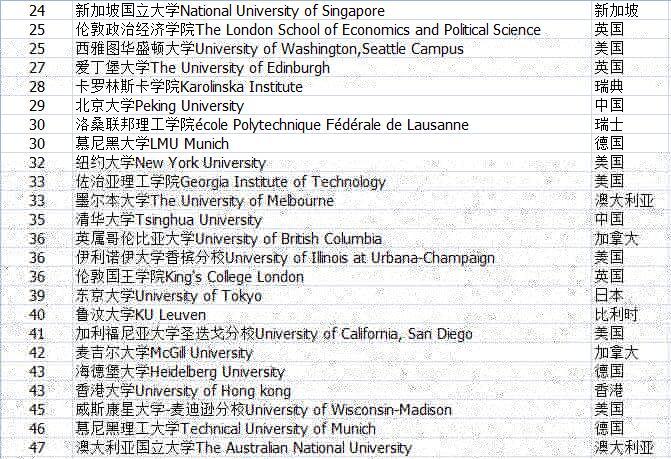 2016-2017年泰晤士世界大学排名TOP200(中文版)