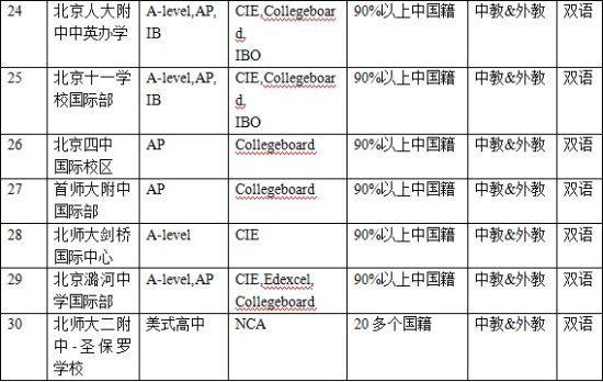 国际学校的种类和衡量标准