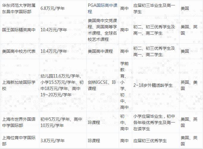 2016年上海国际学校学费汇总篇
