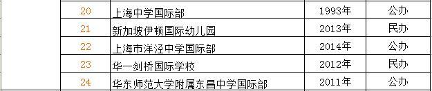 上海浦东新区国际学校汇总篇