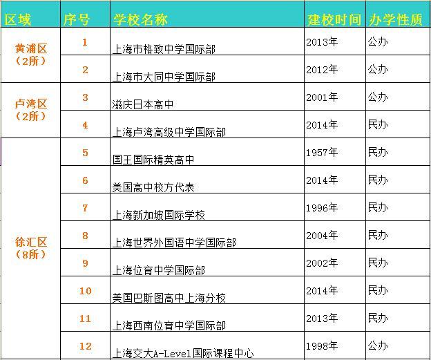 上海黄浦区、卢湾区、徐汇区国际学校汇总