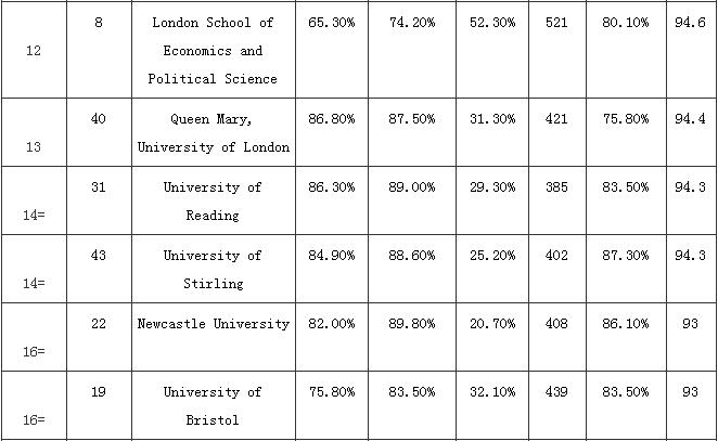 英国留学 会计与金融专业2017TIMES排行榜