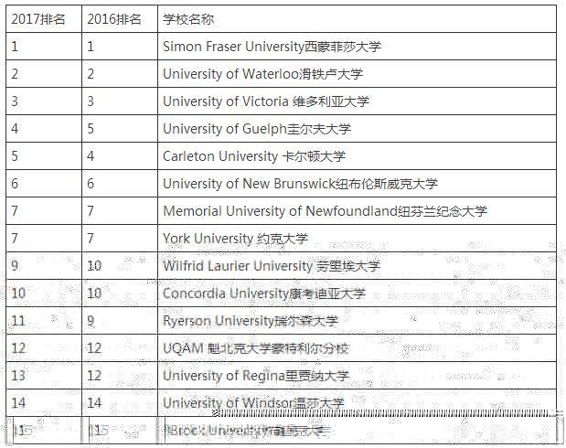 上海枫叶国际学校学子分享:如何参考排名选加拿大学校?