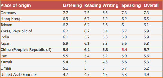 短板!中国学生5大留学考试阅读最低
