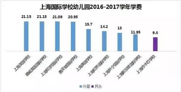 在上海送孩子上国际学校你要准备多少钱