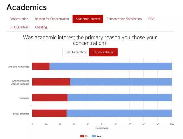 学霸?哈佛2016本科毕业生数据分析