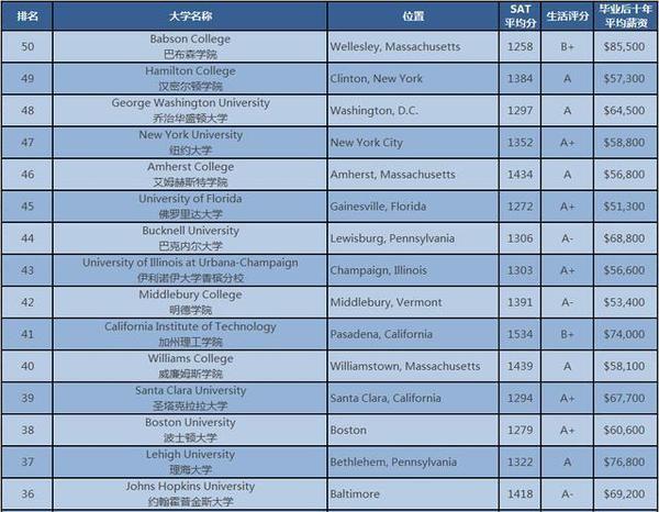 BI版排名:美国最佳院校TOP50