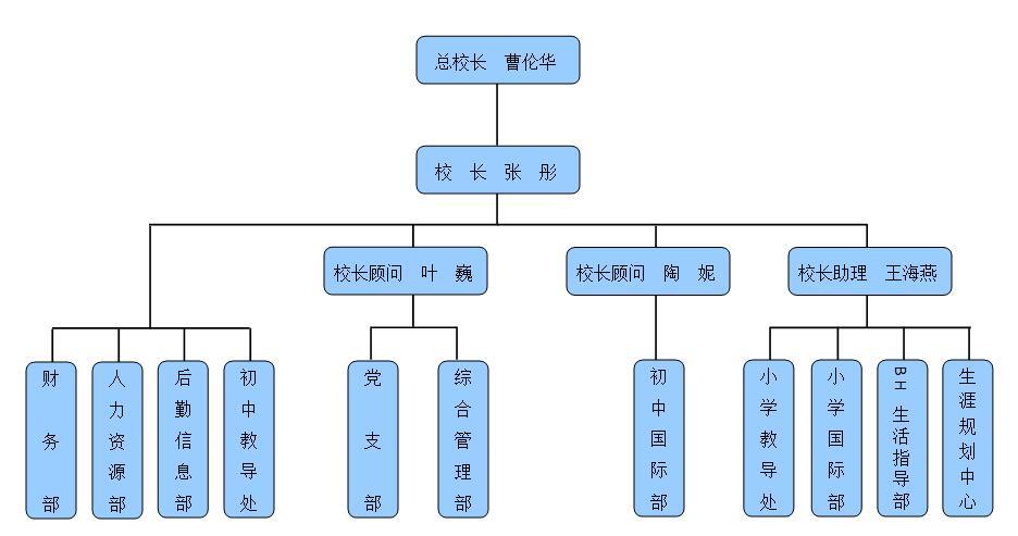 苏州科技城外国语学校