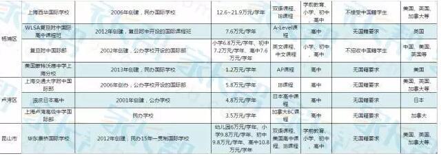 上海国际学校课程设置/学费/招生信息大盘点