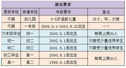 武汉国际学校费用及招生信息汇总
