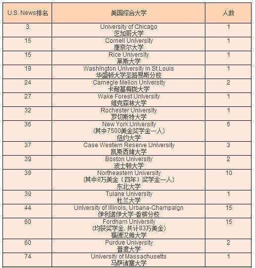 2017年上海市平和双语学校国际部最新录取数据