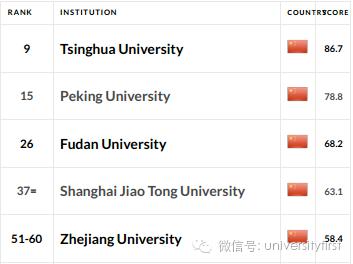 QS世界大学毕业生就业力排名新鲜出炉