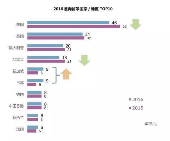 2016国际生比例最高的美国大学榜单Top50