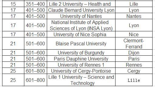 《泰晤士高等教育》2016年法国大学排名