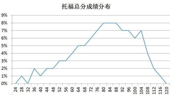 近两年中国考生在托福考试的表现分析报告