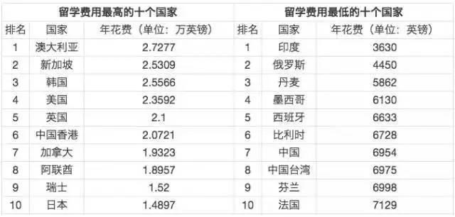 热门:留学性价比最高的国家是这个!