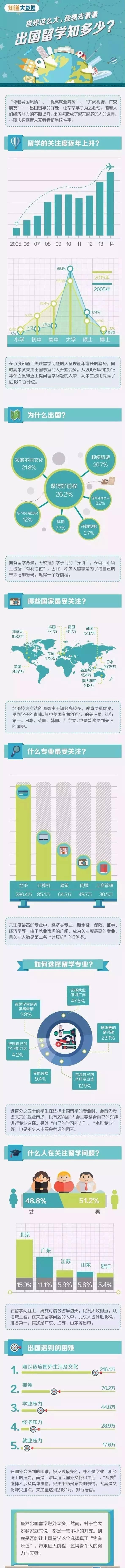 中国出国留学大数据:20%人竟是为了旅游?!