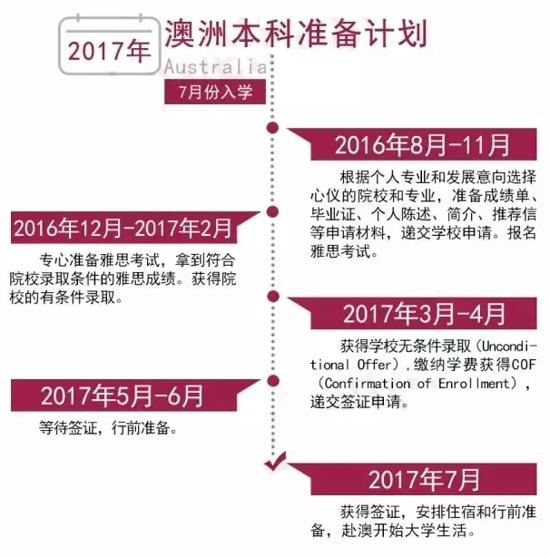 2017澳洲留学本、硕申请时间表!