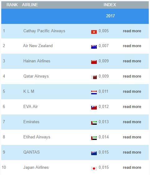 趁热!2017《世界最安全航空公司》TOP10出炉