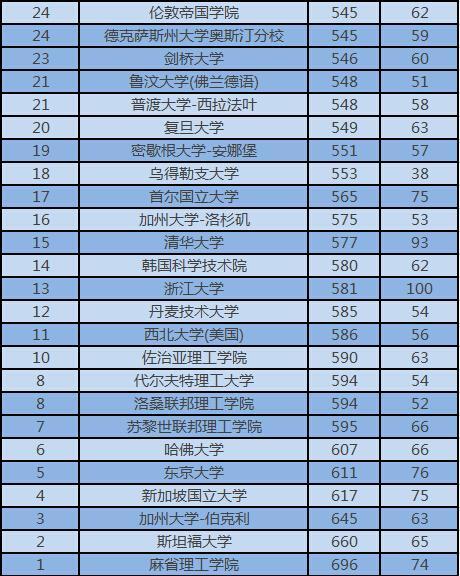 2016年世界化学工程最佳院校TOP50