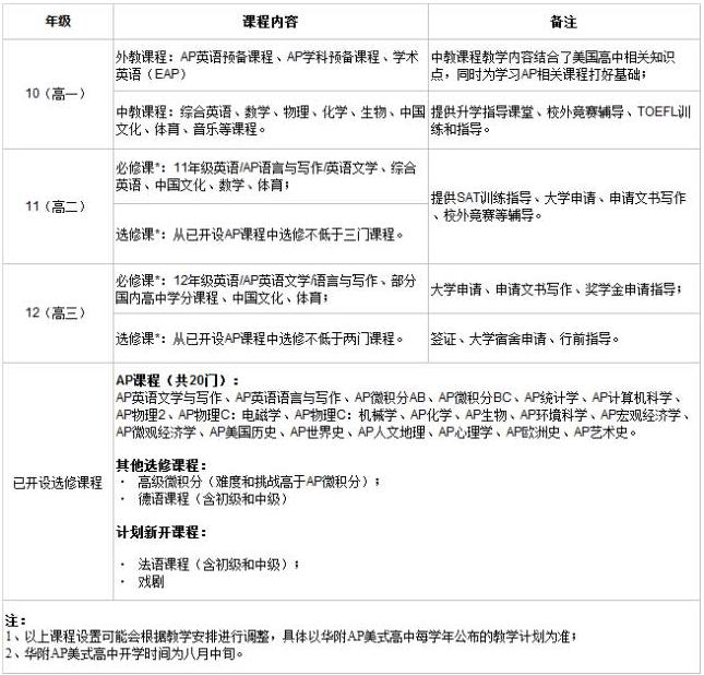 华附国际部AP班2017年招生简章